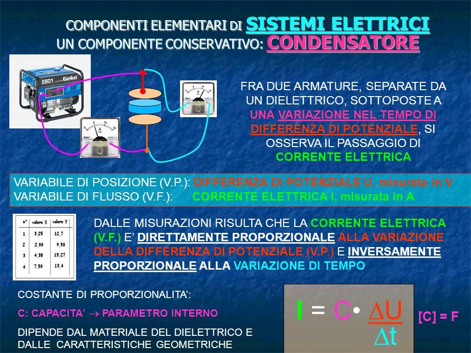 I = C• DU Dt COMPONENTI ELEMENTARI DI SISTEMI ELETTRICI