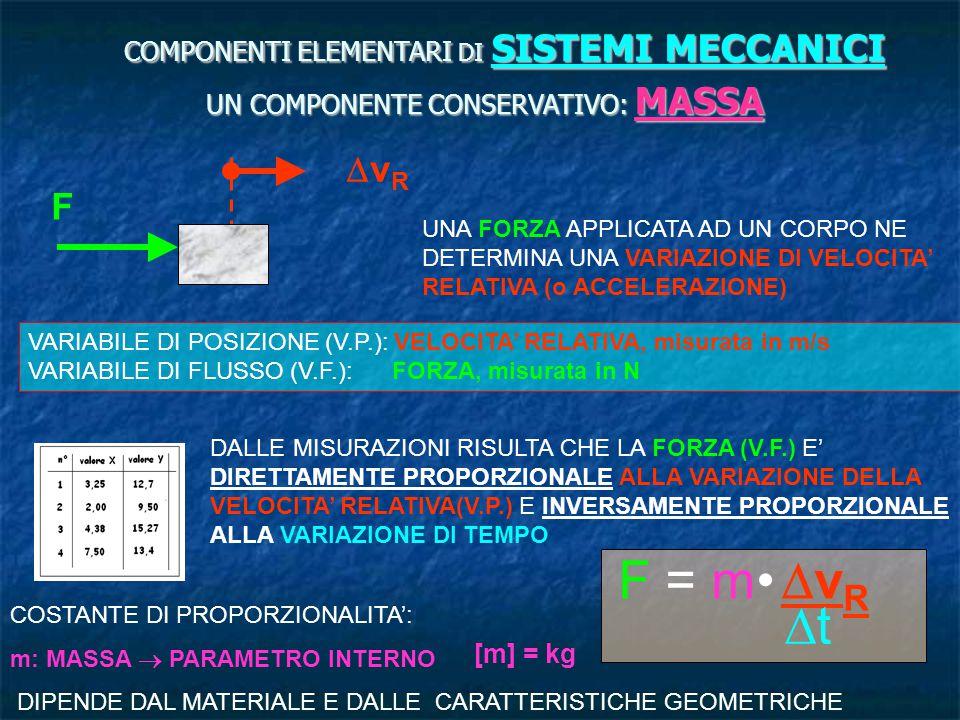 F = m• DvR Dt DvR F COMPONENTI ELEMENTARI DI SISTEMI MECCANICI