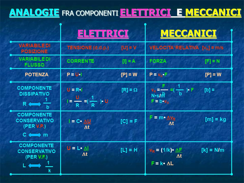 ANALOGIE FRA COMPONENTI ELETTRICI E MECCANICI