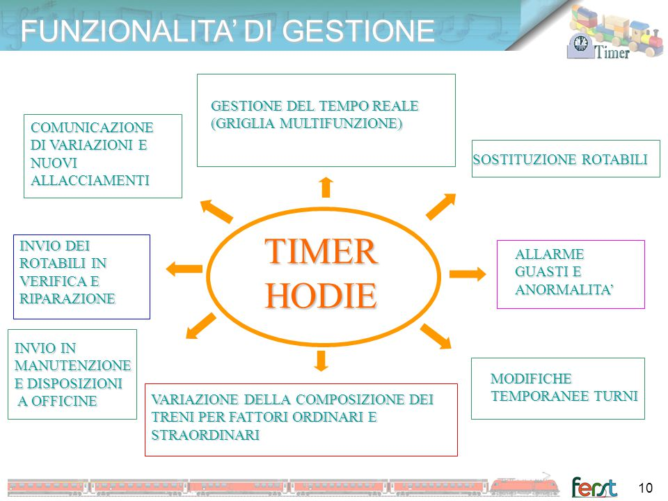TIMER HODIE FUNZIONALITA' DI GESTIONE