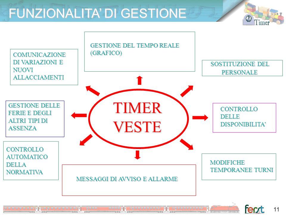 TIMER VESTE FUNZIONALITA' DI GESTIONE