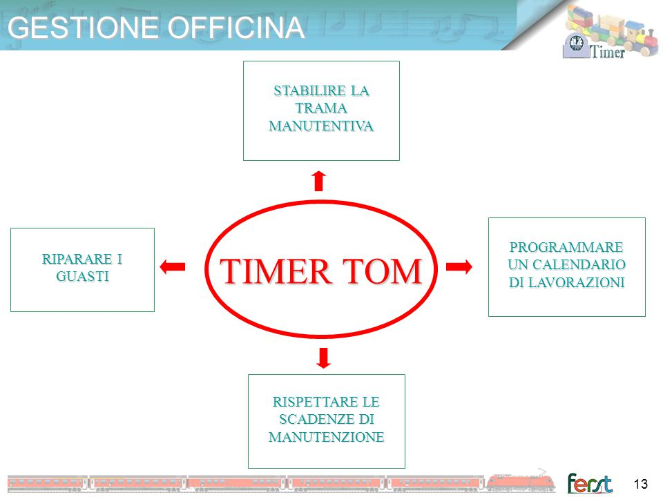 TIMER TOM GESTIONE OFFICINA STABILIRE LA TRAMA MANUTENTIVA