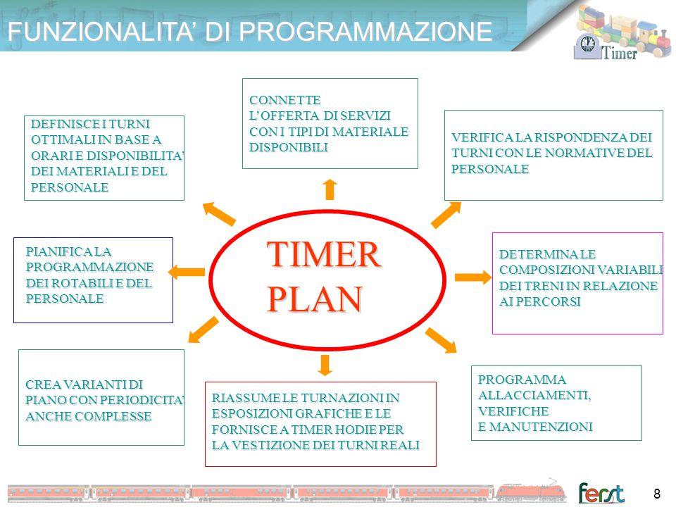 TIMER PLAN FUNZIONALITA' DI PROGRAMMAZIONE
