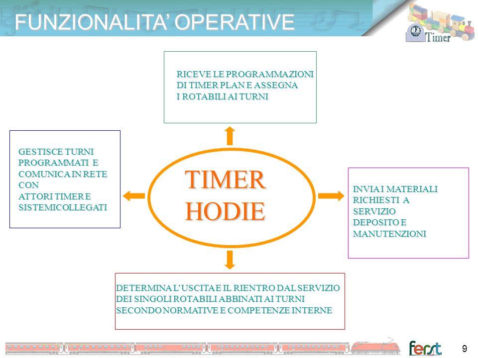 TIMER HODIE FUNZIONALITA' OPERATIVE