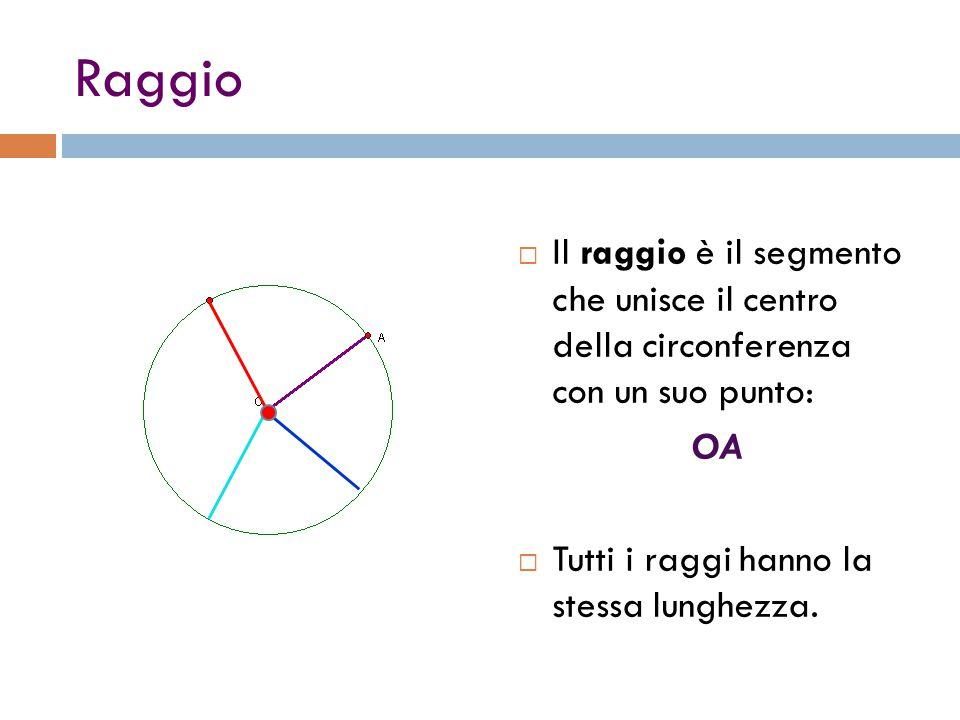 Raggio Il raggio è il segmento che unisce il centro della circonferenza con un suo punto: OA.