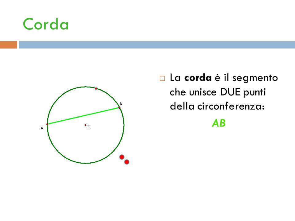 Corda La corda è il segmento che unisce DUE punti della circonferenza: