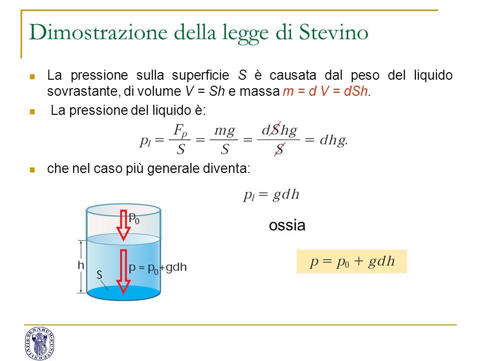 Dimostrazione della legge di Stevino