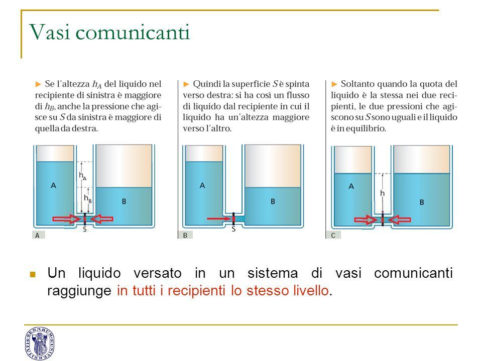 Vasi comunicanti Un liquido versato in un sistema di vasi comunicanti raggiunge in tutti i recipienti lo stesso livello.