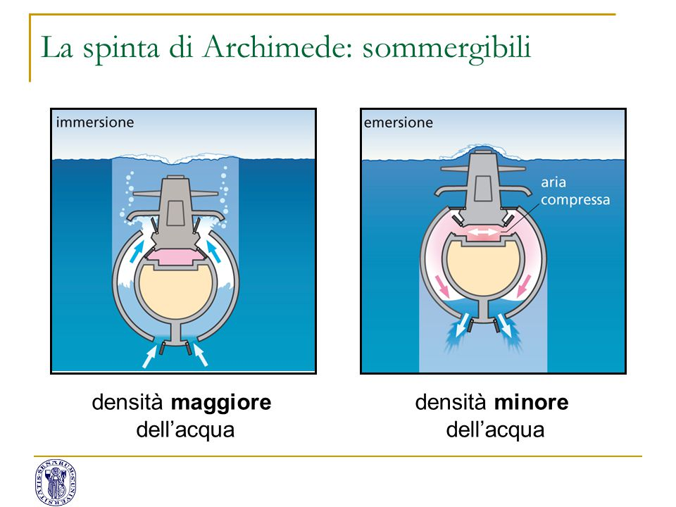 La spinta di Archimede: sommergibili