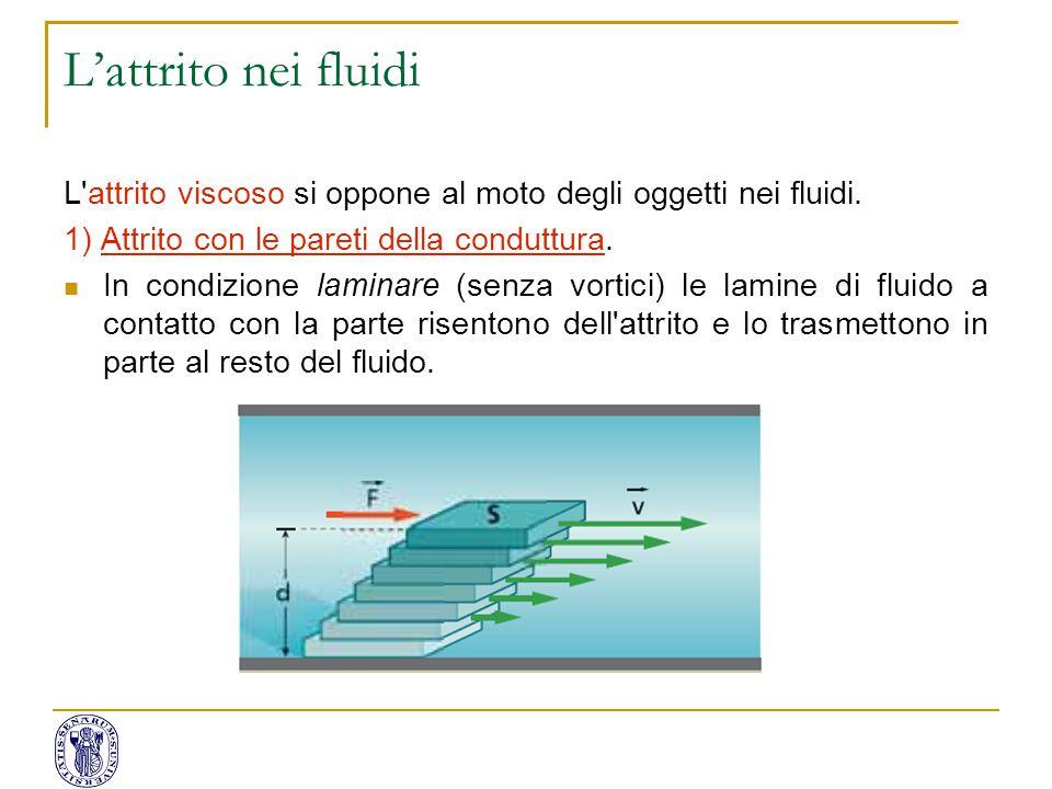 L'attrito nei fluidi L attrito viscoso si oppone al moto degli oggetti nei fluidi. 1) Attrito con le pareti della conduttura.