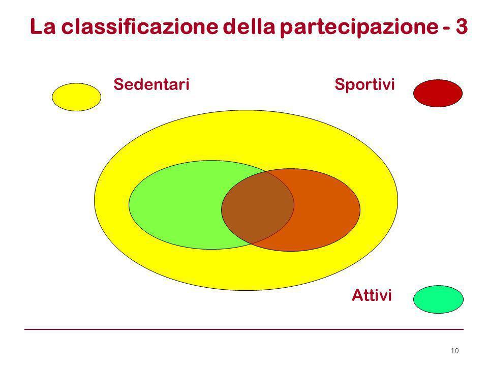 La classificazione della partecipazione - 3