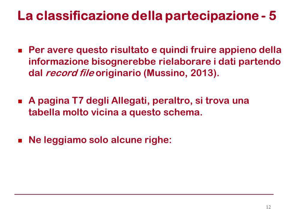La classificazione della partecipazione - 5