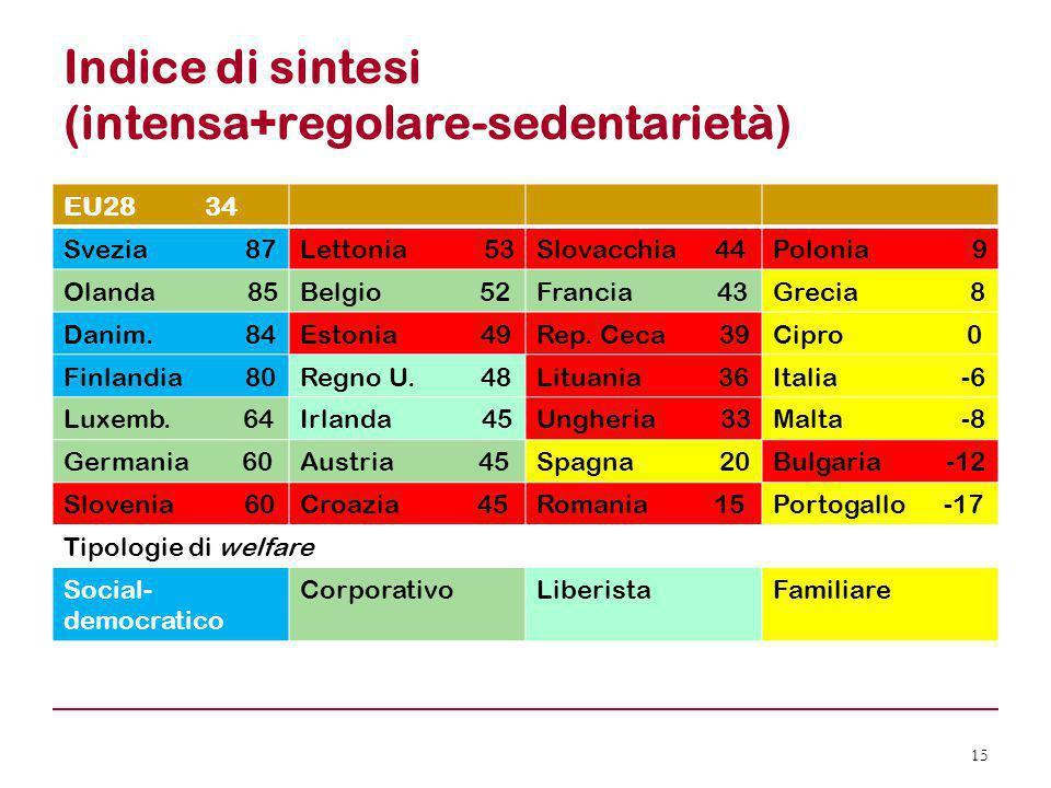 Indice di sintesi (intensa+regolare-sedentarietà)