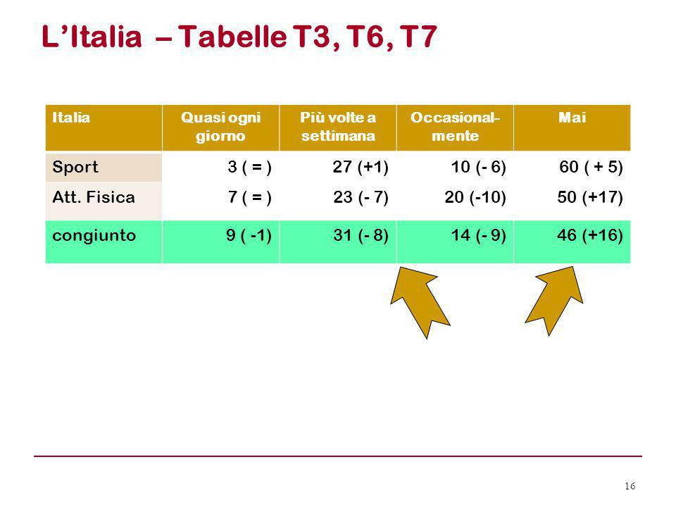 L'Italia – Tabelle T3, T6, T7 Sport 3 ( = ) 27 (+1) 10 (- 6) 60 ( + 5)
