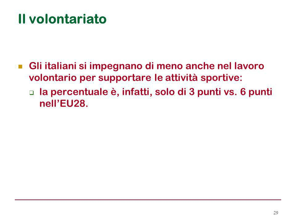 Il volontariato Gli italiani si impegnano di meno anche nel lavoro volontario per supportare le attività sportive: