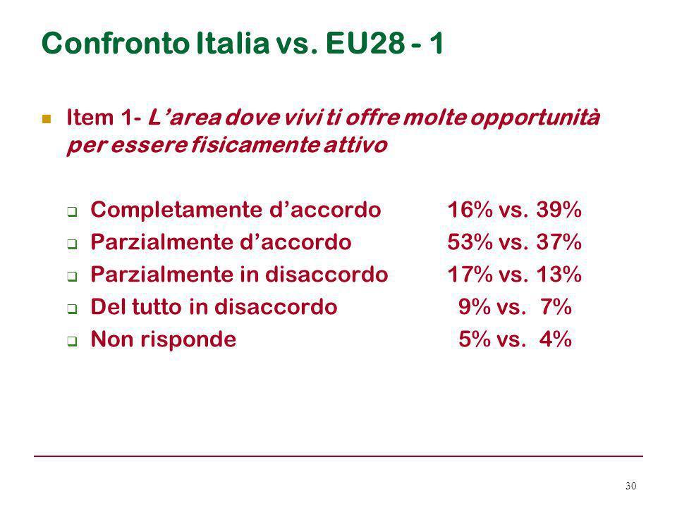Confronto Italia vs. EU28 - 1