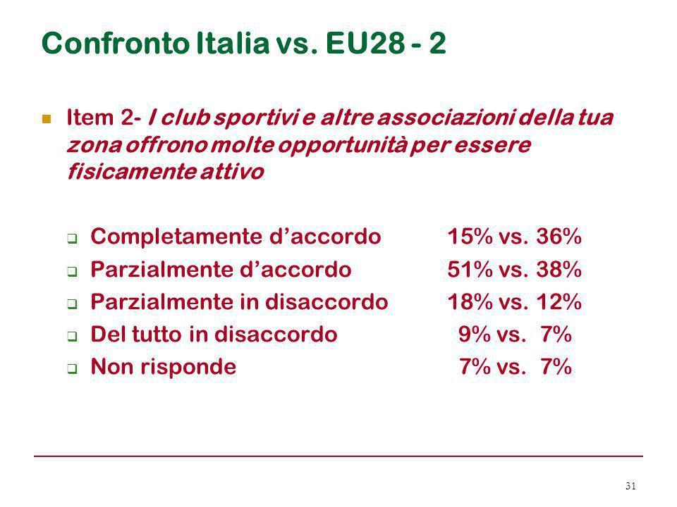 Confronto Italia vs. EU28 - 2