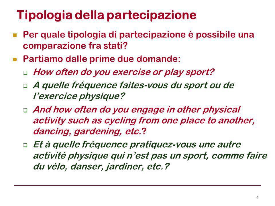 Tipologia della partecipazione