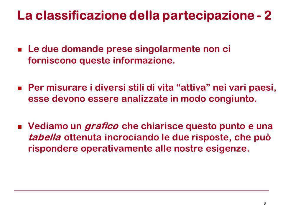 La classificazione della partecipazione - 2