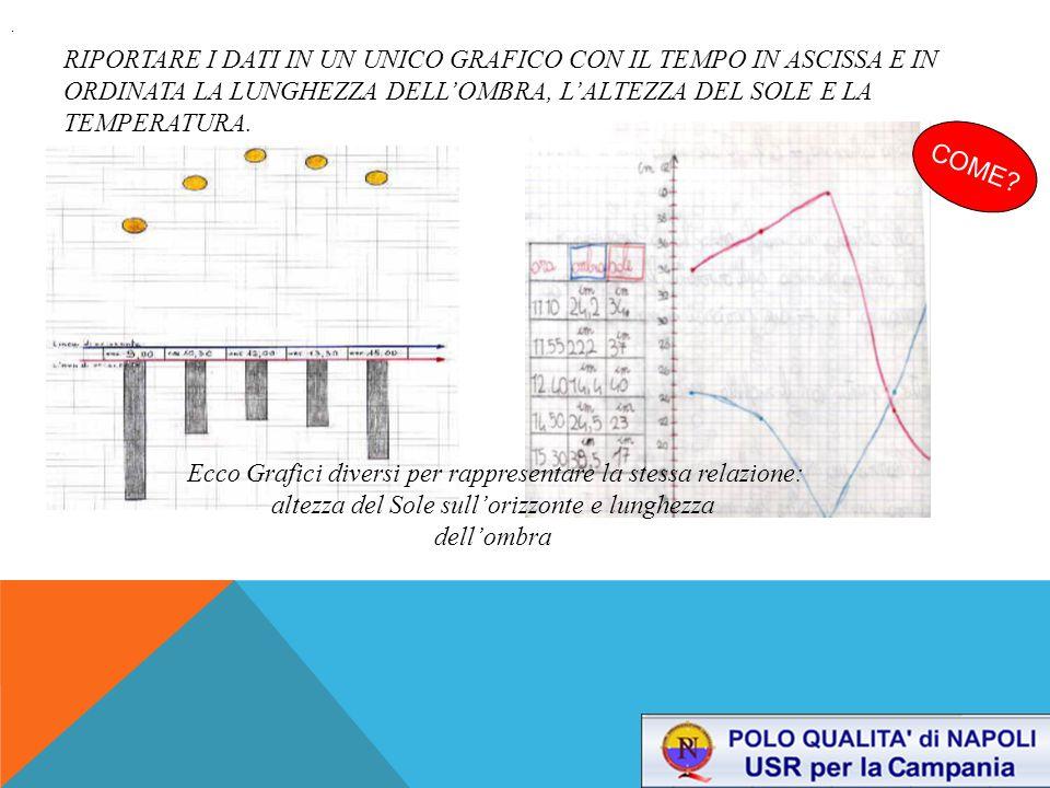 . Riportare i dati in un unico grafico con il tempo in ascissa e in ordinata la lunghezza dell'ombra, l'altezza del Sole e la temperatura.