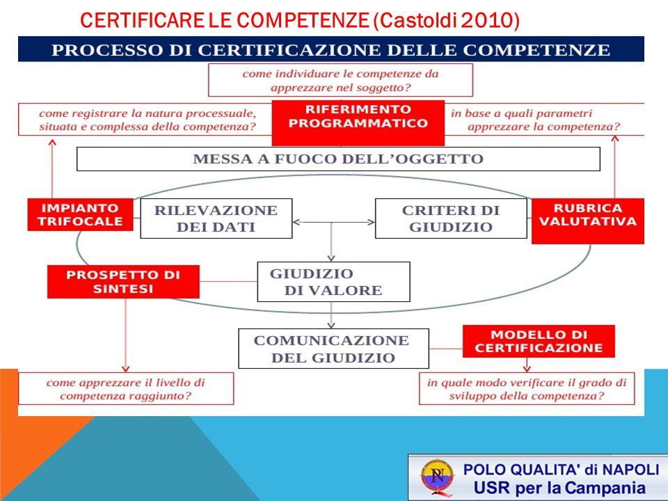 CERTIFICARE LE COMPETENZE (Castoldi 2010)