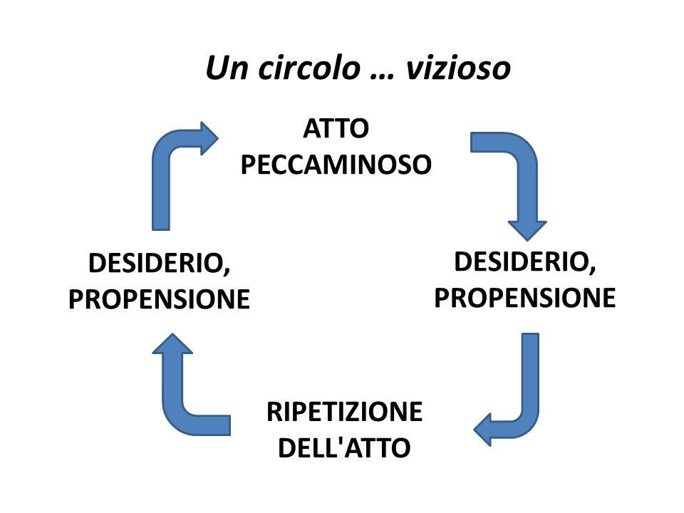 DESIDERIO, PROPENSIONE DESIDERIO, PROPENSIONE