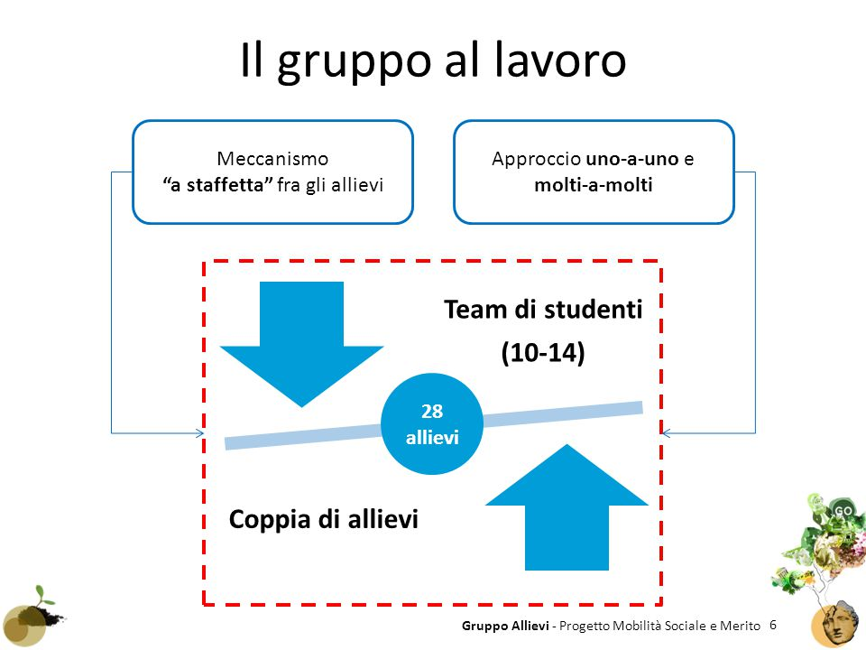 Il gruppo al lavoro Team di studenti (10-14) Coppia di allievi