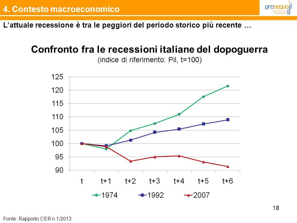 Confronto fra le recessioni italiane del dopoguerra
