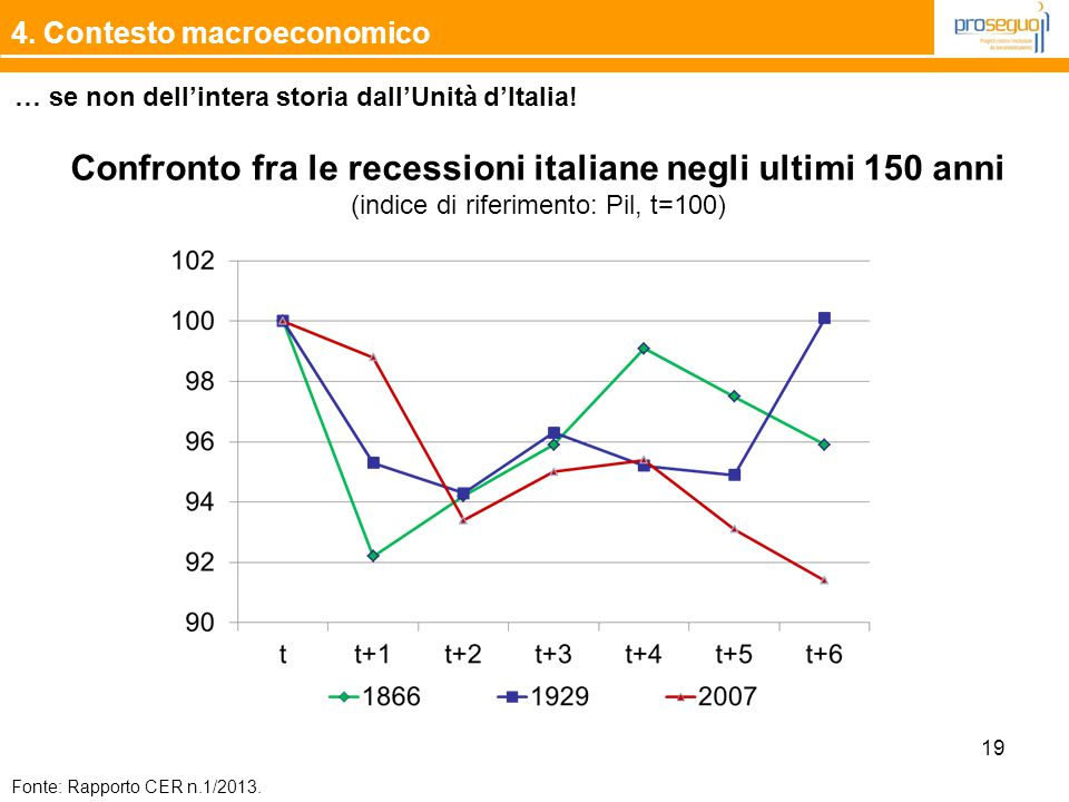 Confronto fra le recessioni italiane negli ultimi 150 anni