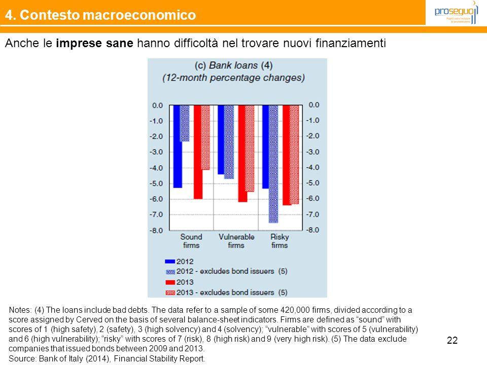 4. Contesto macroeconomico