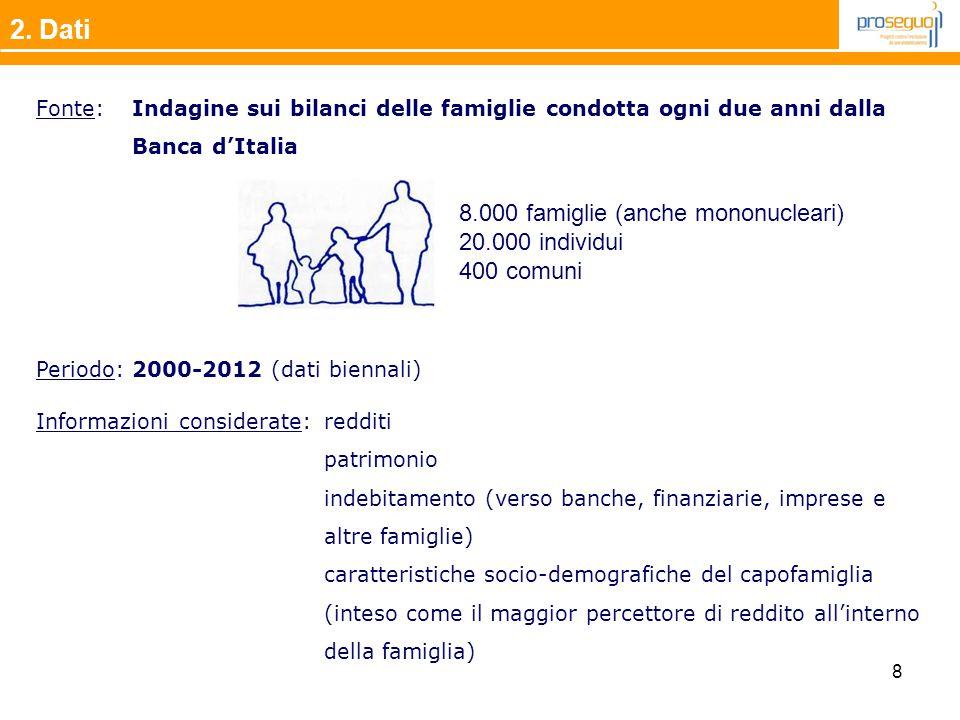 2. Dati Fonte: Indagine sui bilanci delle famiglie condotta ogni due anni dalla Banca d'Italia.