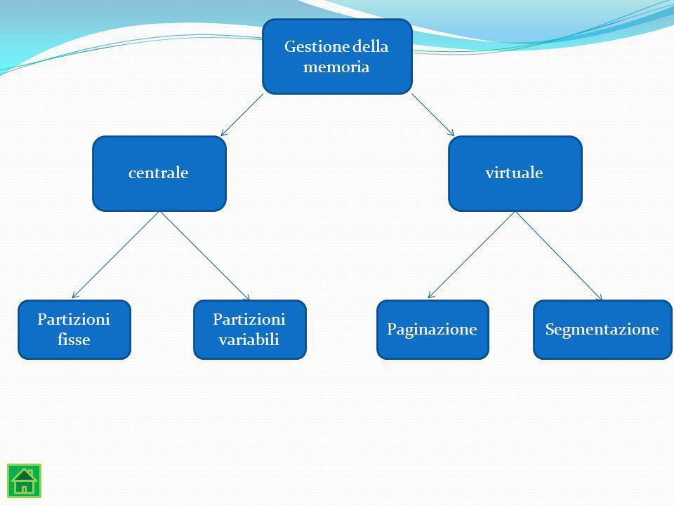 Gestione della memoria. centrale. virtuale. Partizioni. fisse. Partizioni. variabili. Paginazione.