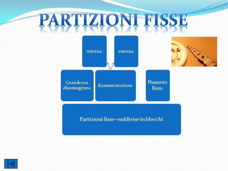 Partizioni fisse Numero fisso Partizioni fisse=suddivise in blocchi