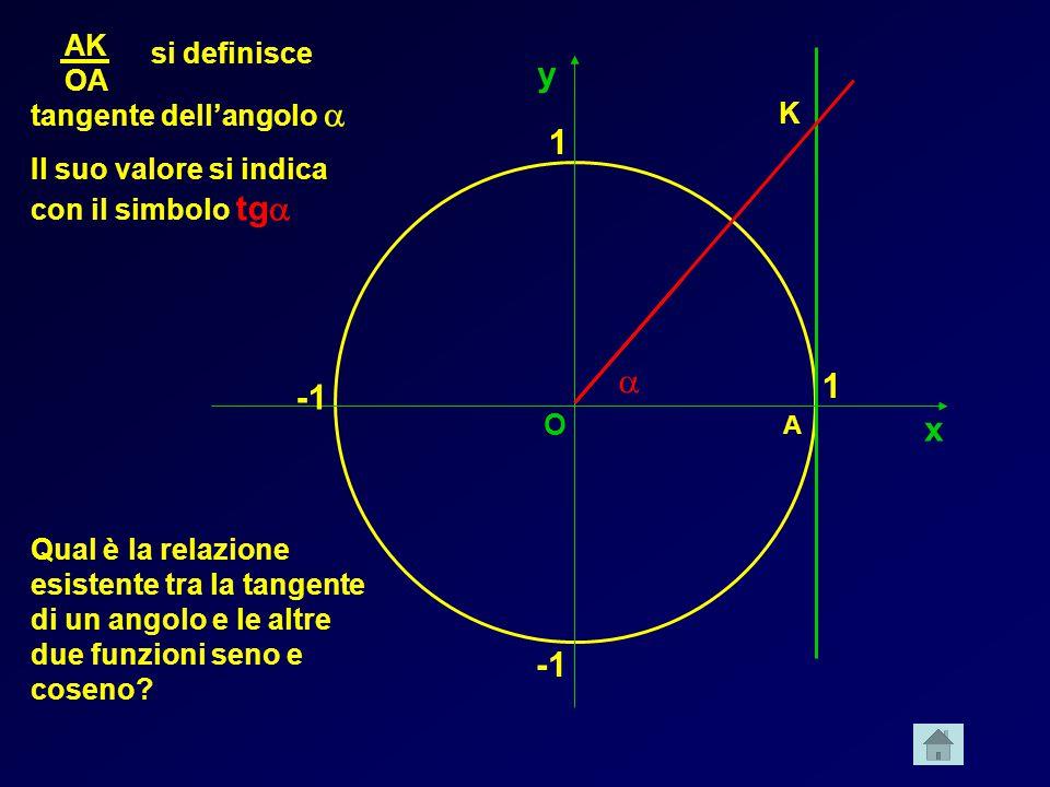 y 1 a 1 -1 x -1 AK si definisce OA tangente dell'angolo a