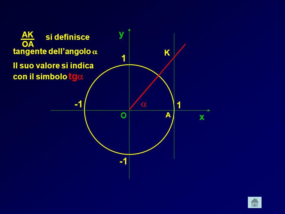 y 1 -1 a 1 x -1 AK si definisce OA tangente dell'angolo a