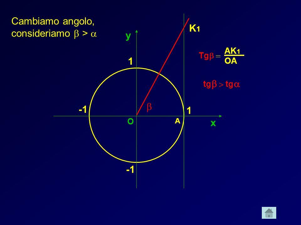 Cambiamo angolo, consideriamo b > a K1 y