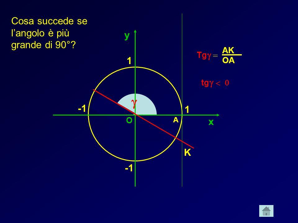 g Cosa succede se l'angolo è più grande di 90° y 1 -1 1 x K -1 AK