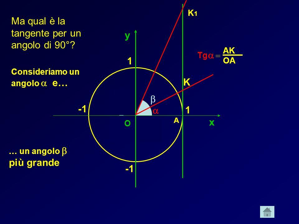 Ma qual è la tangente per un angolo di 90° y