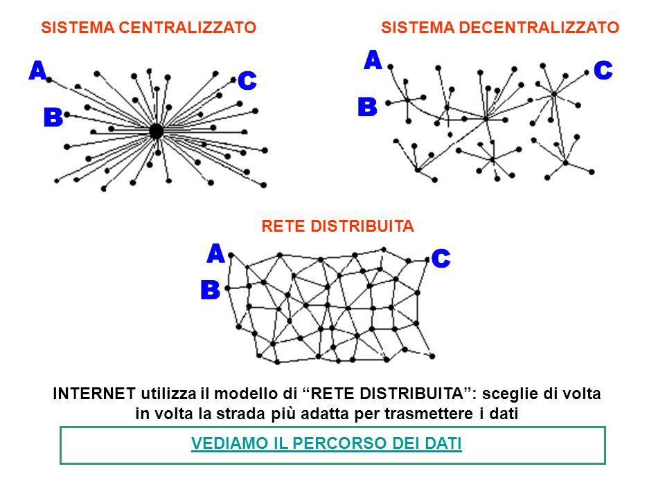 A A C C B B A C B SISTEMA CENTRALIZZATO SISTEMA DECENTRALIZZATO