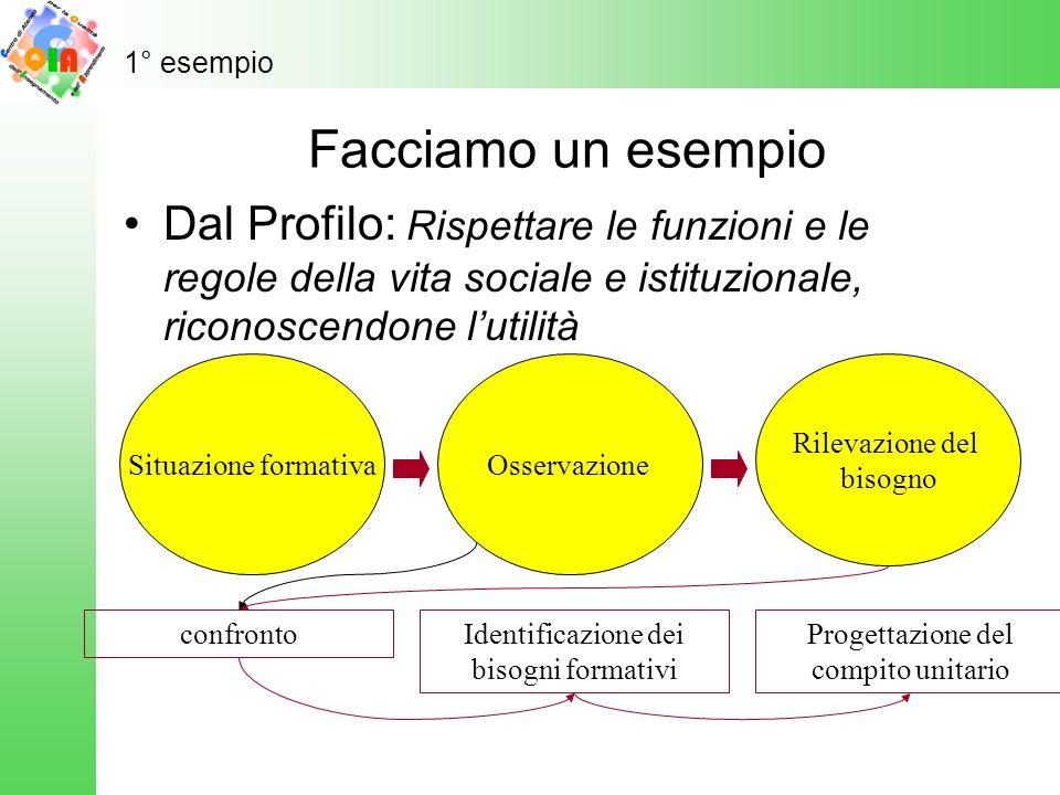 1° esempio Facciamo un esempio. Dal Profilo: Rispettare le funzioni e le regole della vita sociale e istituzionale, riconoscendone l'utilità.