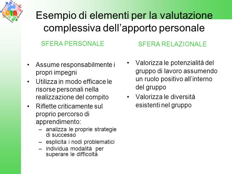 Esempio di elementi per la valutazione complessiva dell'apporto personale