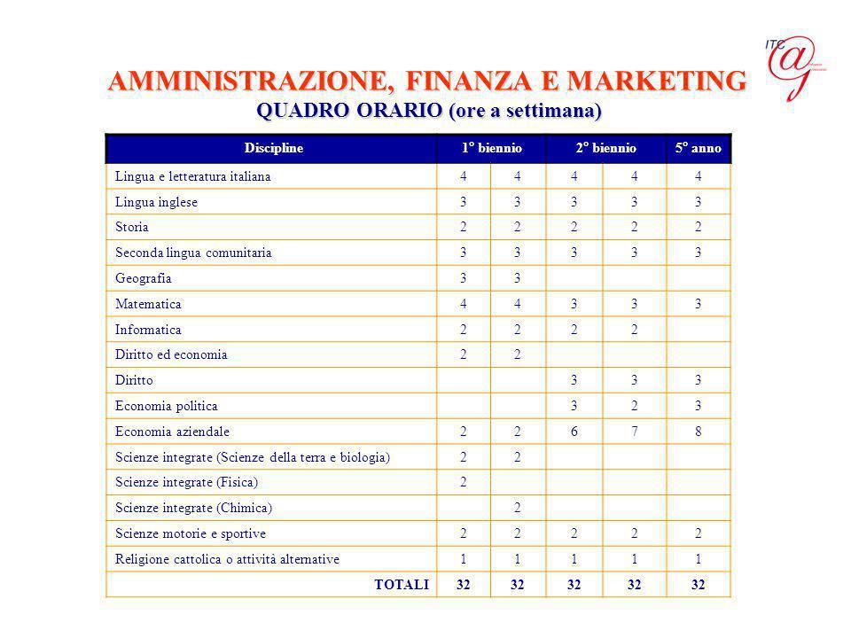 AMMINISTRAZIONE, FINANZA E MARKETING QUADRO ORARIO (ore a settimana)