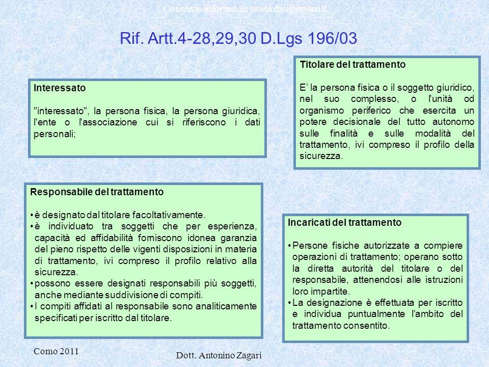 Rif. Artt.4-28,29,30 D.Lgs 196/03 Titolare del trattamento
