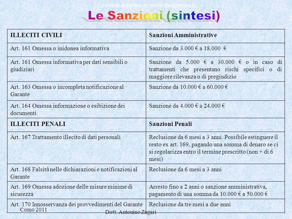 Le Sanzioni (sintesi) ILLECITI CIVILI Sanzioni Amministrative