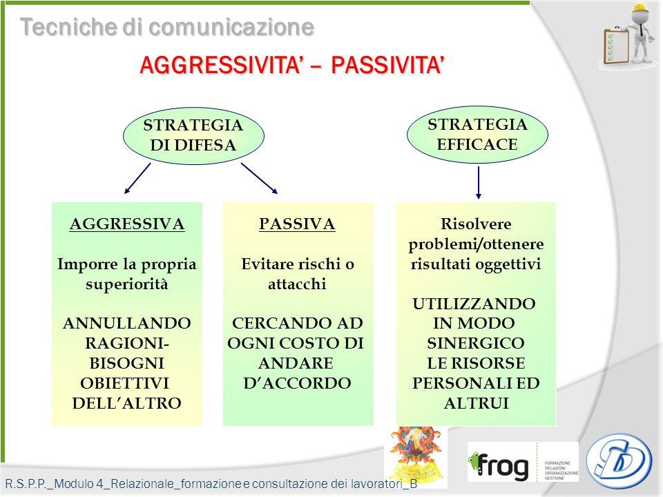 Tecniche di comunicazione AGGRESSIVITA' – PASSIVITA'