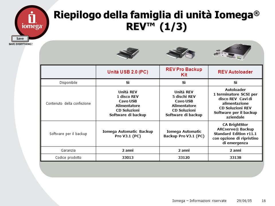 Riepilogo della famiglia di unità Iomega® REV™ (1/3)