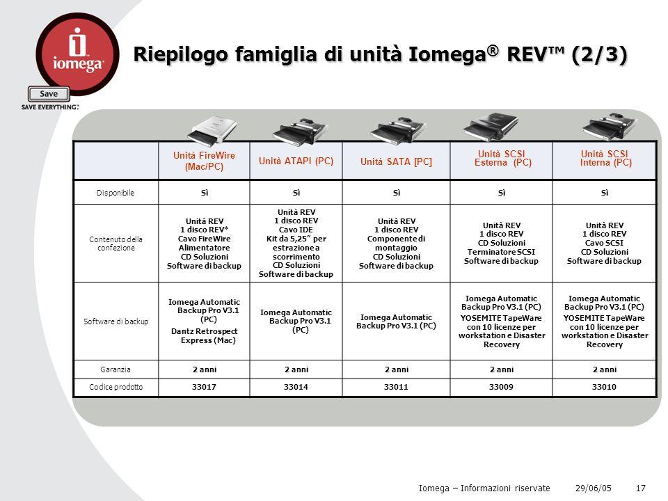 Riepilogo famiglia di unità Iomega® REV™ (2/3)