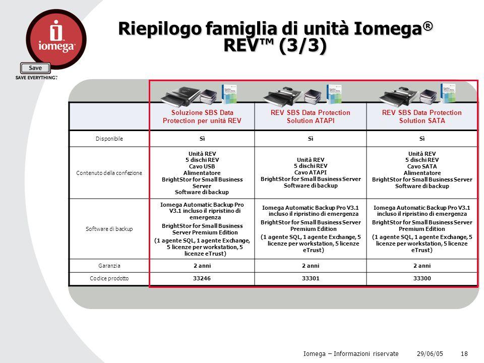 Riepilogo famiglia di unità Iomega® REV™ (3/3)