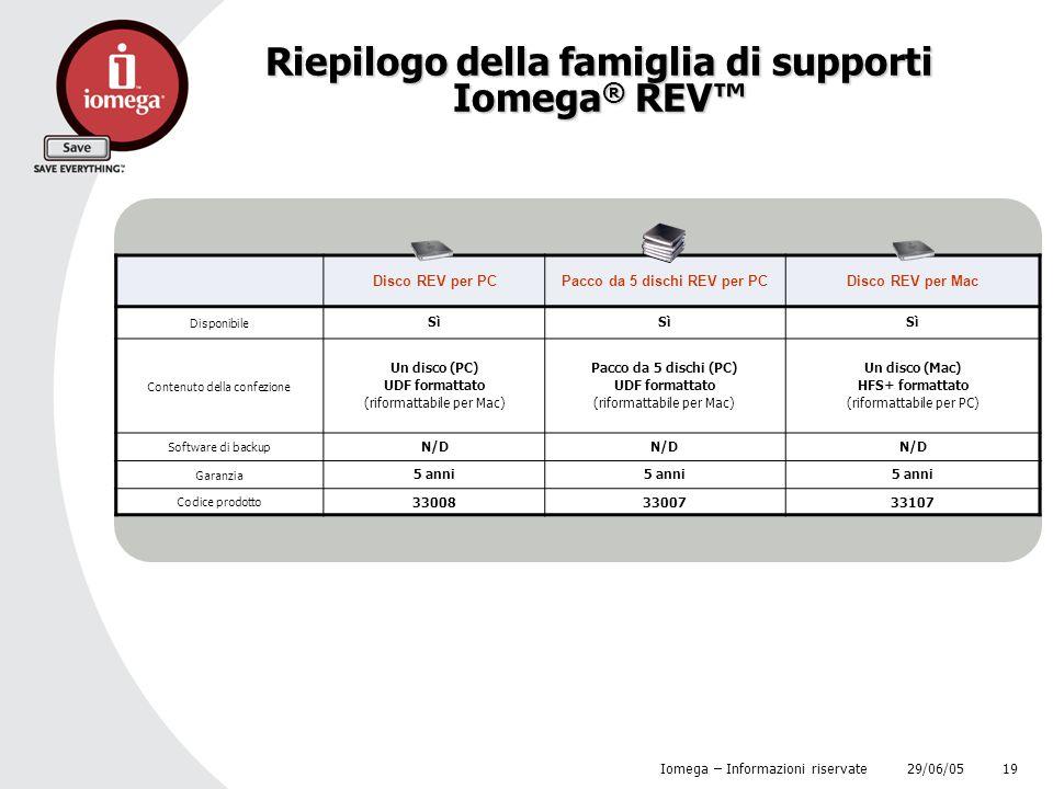 Riepilogo della famiglia di supporti Iomega® REV™