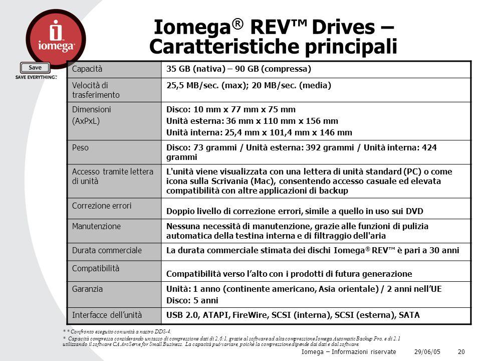Iomega® REV™ Drives – Caratteristiche principali